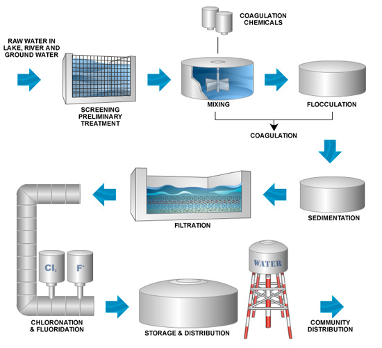 clean water sensors and controls applications
